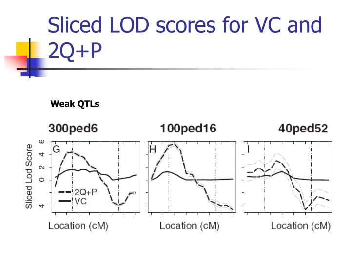Sliced LOD scores for VC and 2Q+P