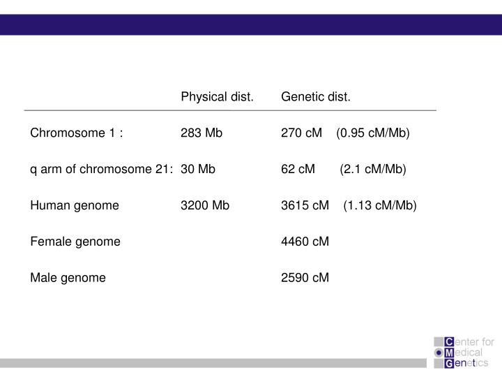 Physical dist.Genetic dist.