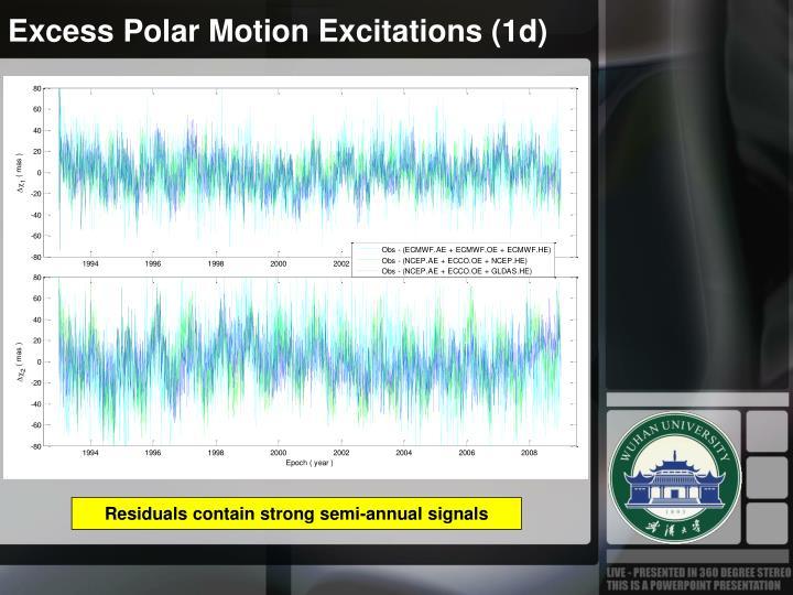 Excess Polar Motion Excitations (1d)