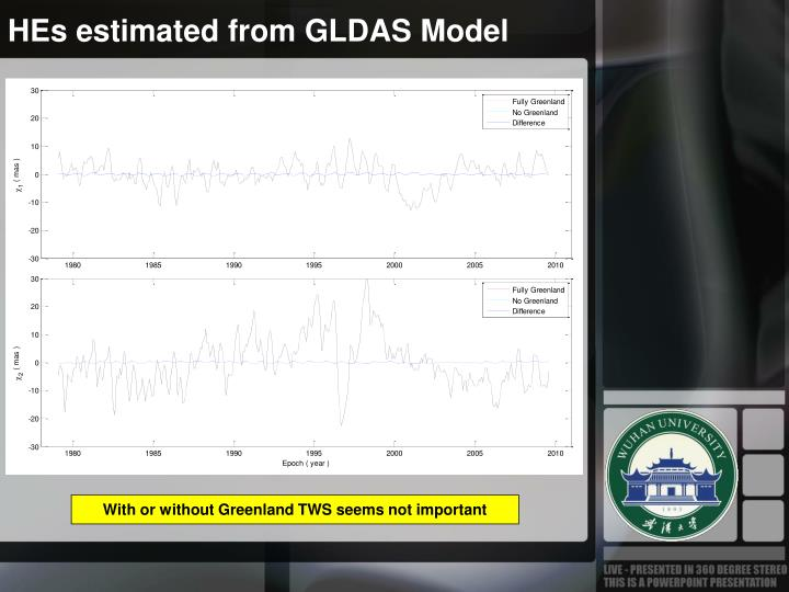 HEs estimated from GLDAS Model