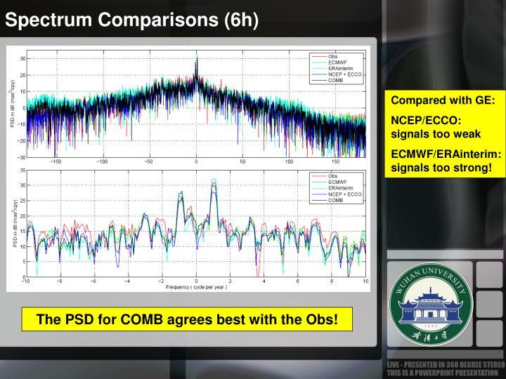 Spectrum Comparisons (6h)