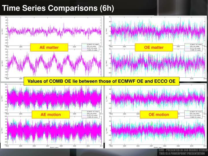 Time Series Comparisons (6h)