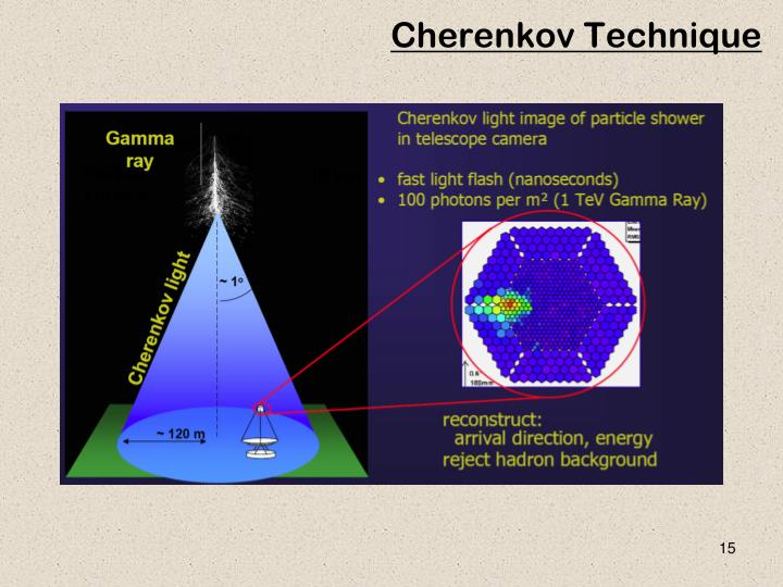 Cherenkov Technique