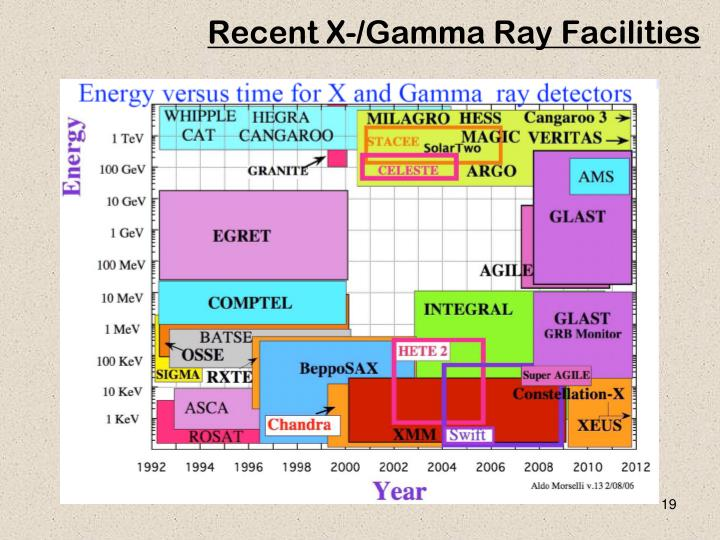 Recent X-/Gamma Ray Facilities