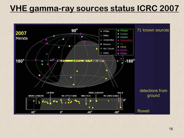 VHE gamma-ray sources status ICRC 2007