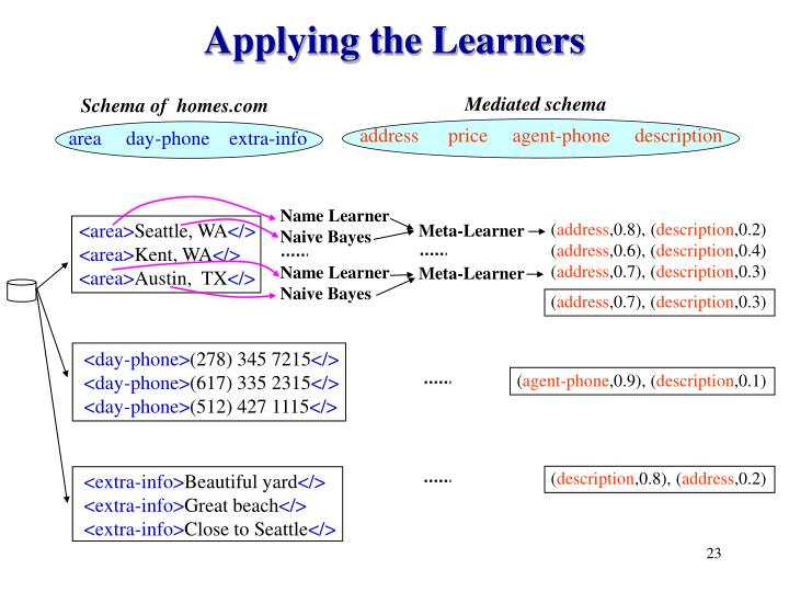 Applying the Learners