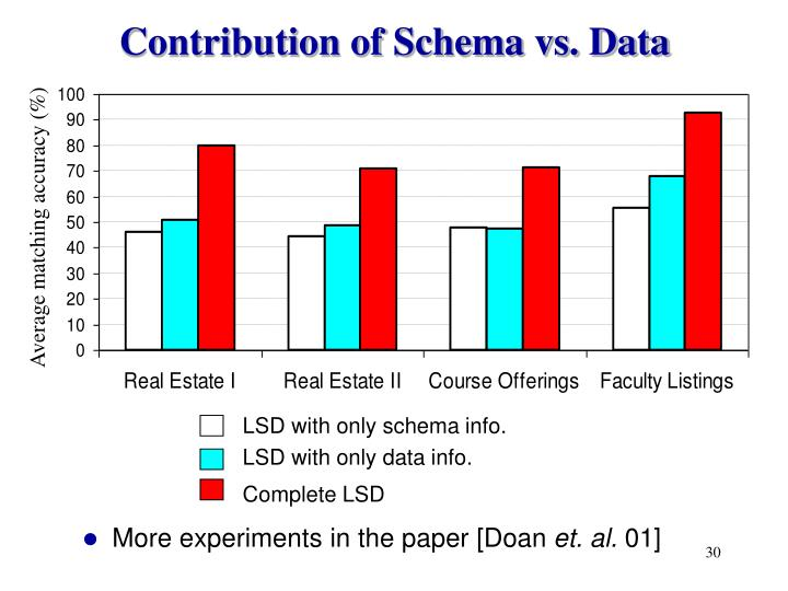 Contribution of Schema vs. Data