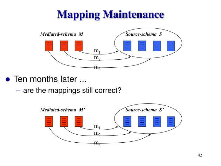 Mapping Maintenance
