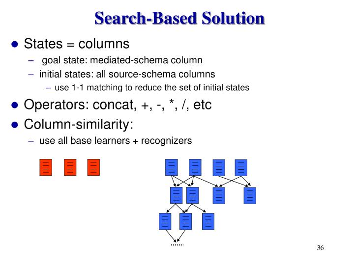 Search-Based Solution