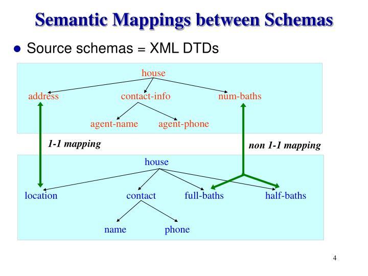 Semantic Mappings between Schemas
