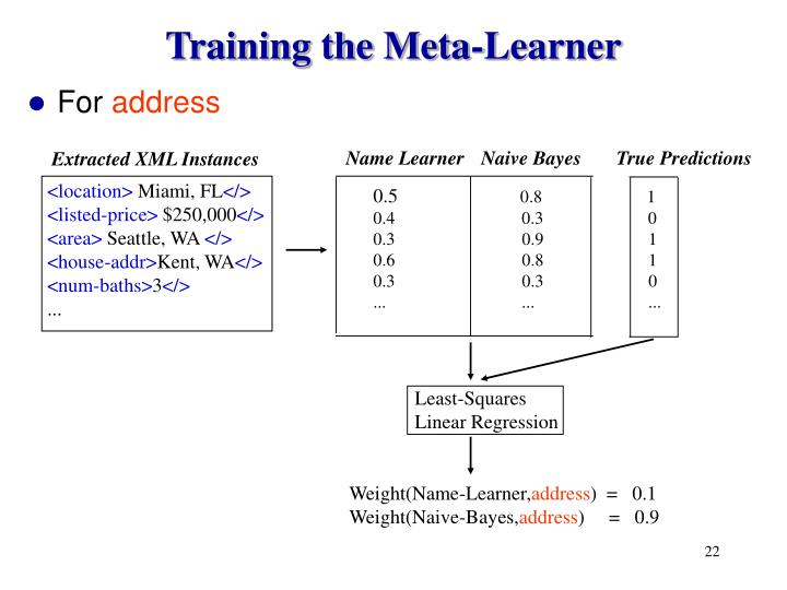 Training the Meta-Learner