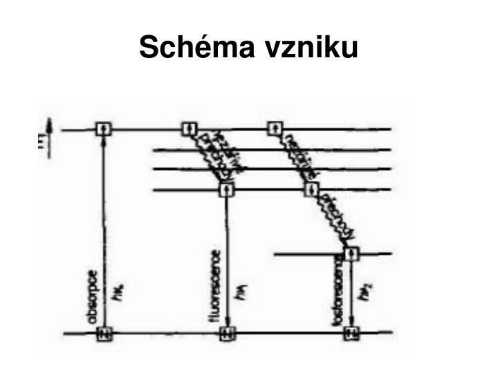 Schéma vzniku