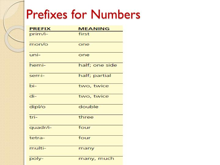 Prefixes for Numbers