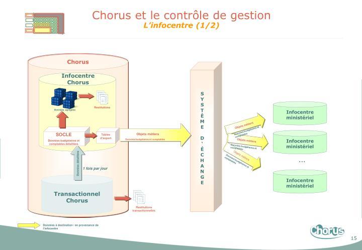 Chorus et le contrôle de gestion
