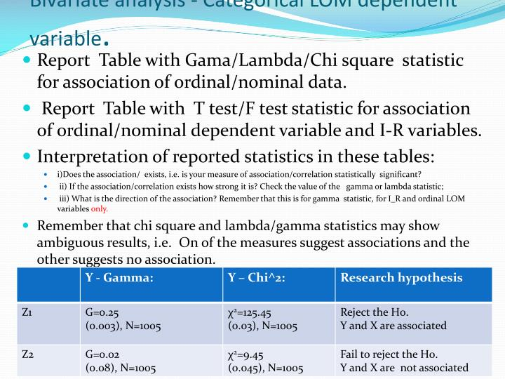 Bivariate analysis - Categorical LOM dependent variable