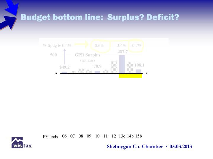 Budget bottom line:  Surplus? Deficit?