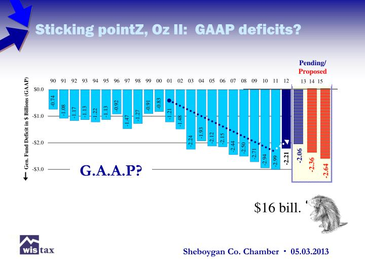 Sticking pointZ, Oz II:  GAAP deficits?