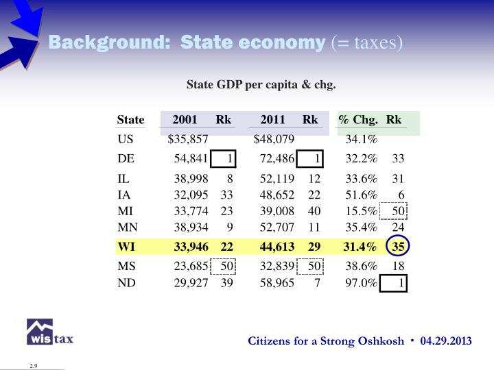 Background:  State economy