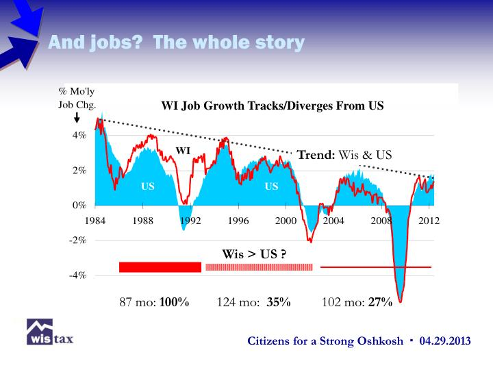 And jobs?  The whole story