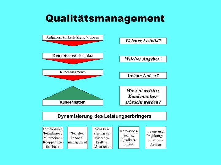 Aufgaben Qualitätsmanagement