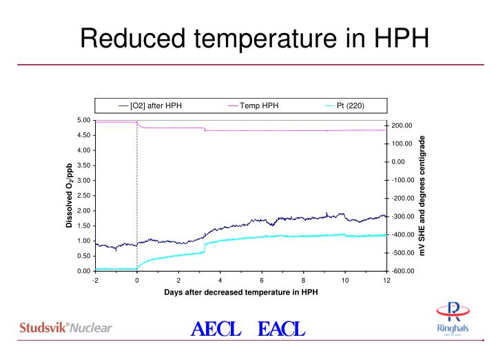 Reduced temperature in HPH