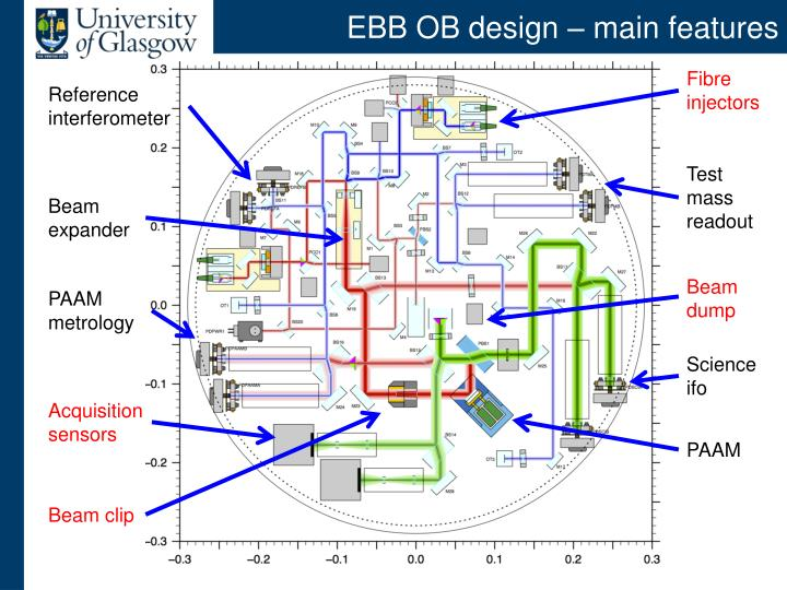 EBB OB design – main features