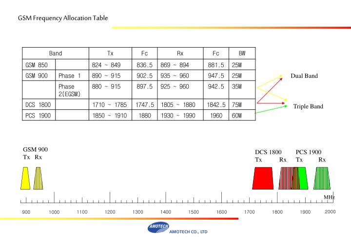GSM Frequency Allocation Table