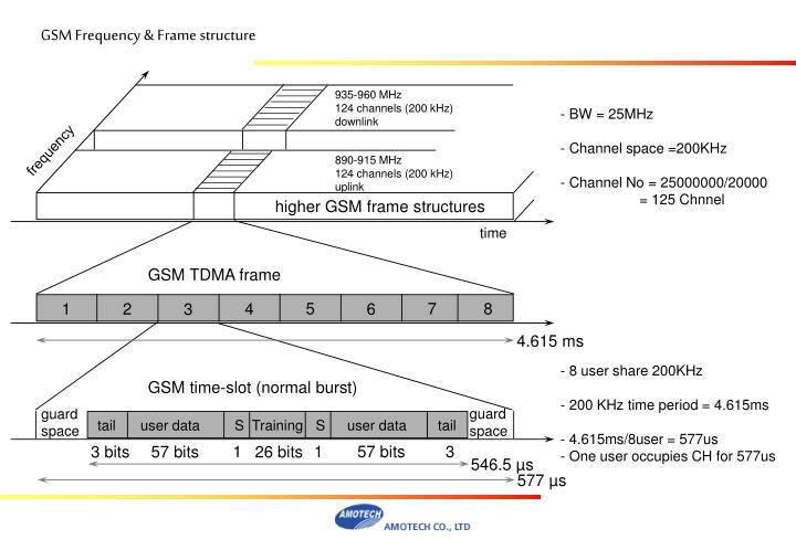 Higher GSM frame structures