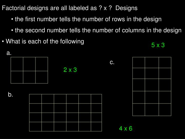 Factorial designs are all labeled as ? x ?  Designs