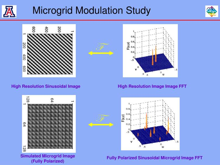 microgrid modulation study n.