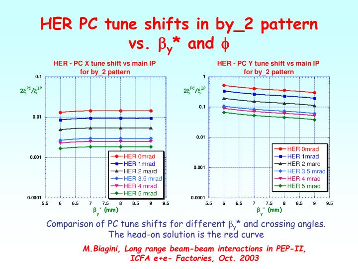 HER PC tune shifts in by_2 pattern