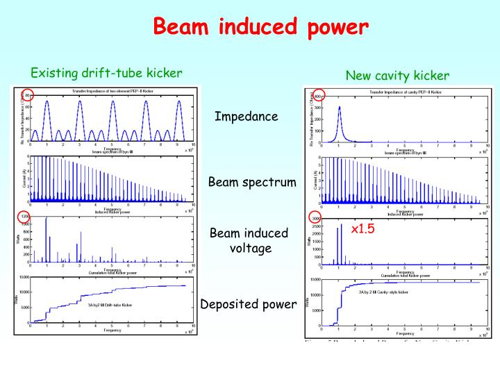 Beam induced power