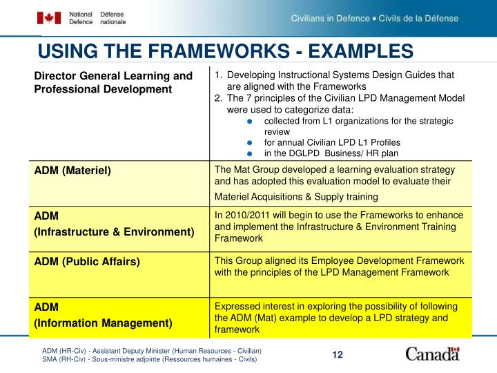 USING THE FRAMEWORKS - EXAMPLES
