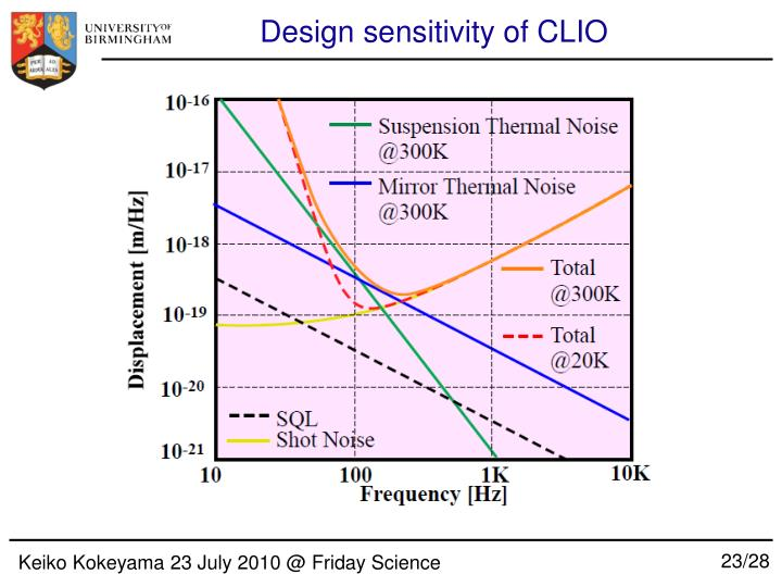 Design sensitivity of CLIO