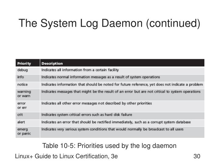 The System Log Daemon (continued)
