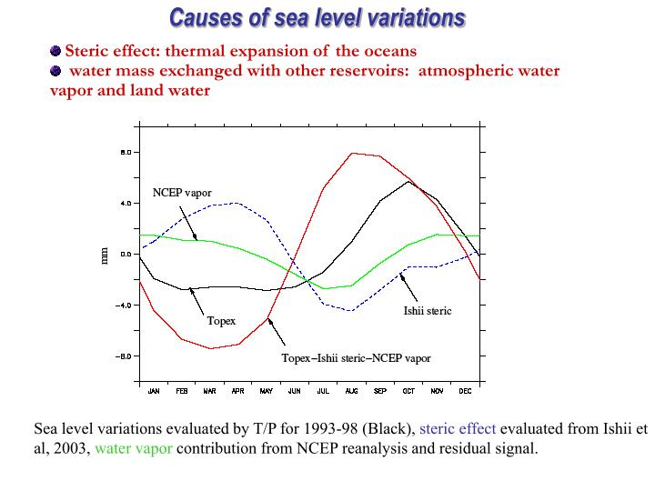 Causes of sea level variations
