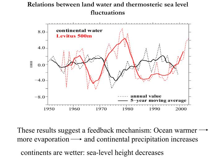 Relations between land water and thermosteric sea level fluctuations