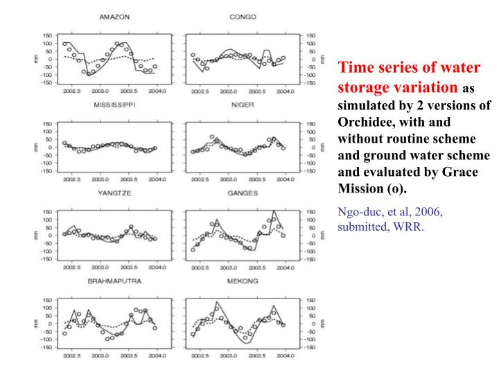 Time series of water storage variation