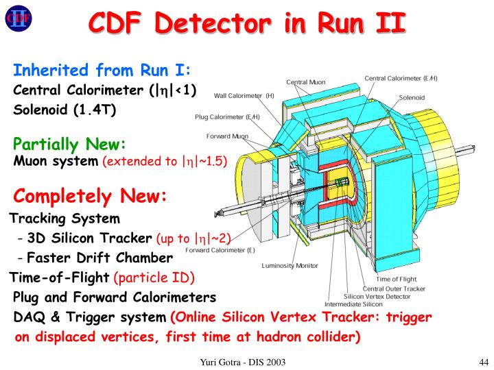 CDF Detector in Run II