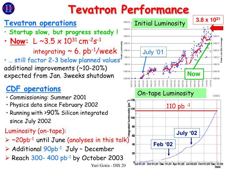 Tevatron Performance