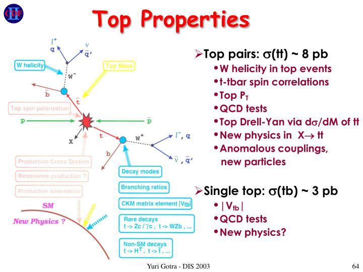 Top Properties