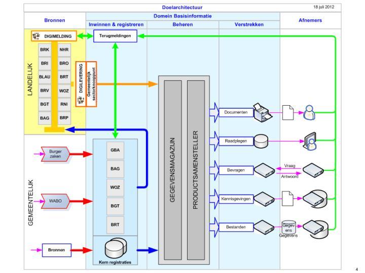 Het stelsel van basisinformatie simpeler