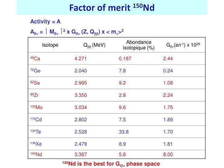 Factor of merit