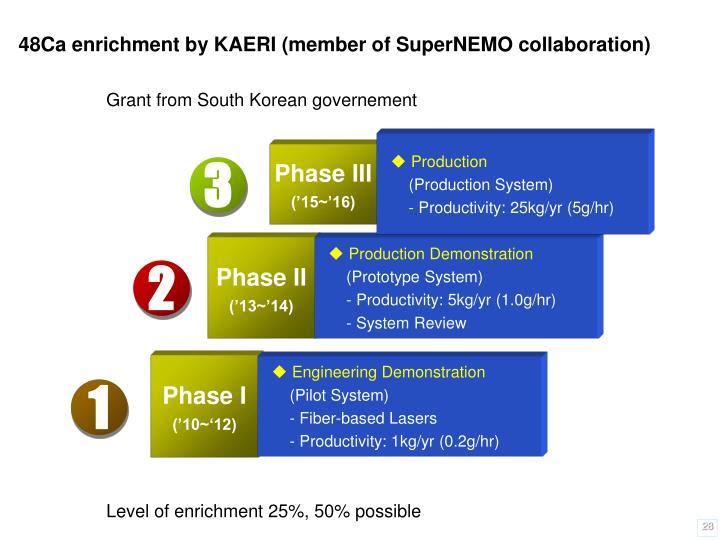 48Ca enrichment by KAERI (member of SuperNEMO collaboration)