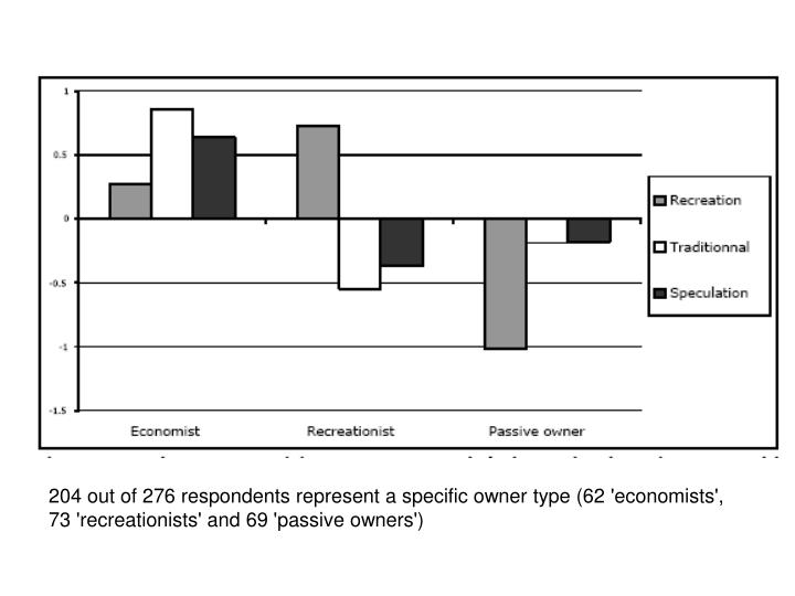 204 out of 276 respondents represent a specific owner type (62 'economists', 73 'recreationists' and 69 'passive owners')