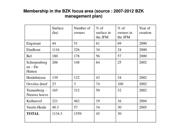 Membership in the BZK focus area (source : 2007-2012 BZK management plan)