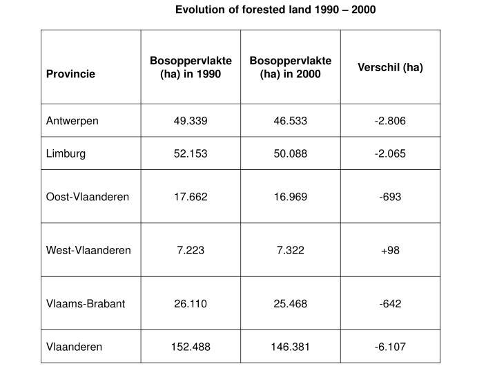 Evolution of forested land 1990 – 2000