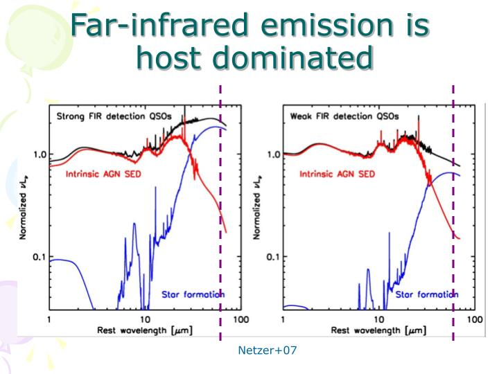 Far-infrared emission is