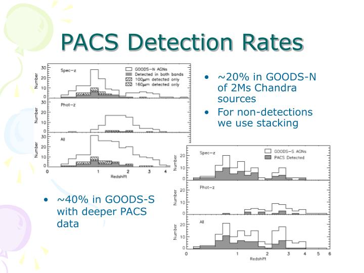 PACS Detection Rates
