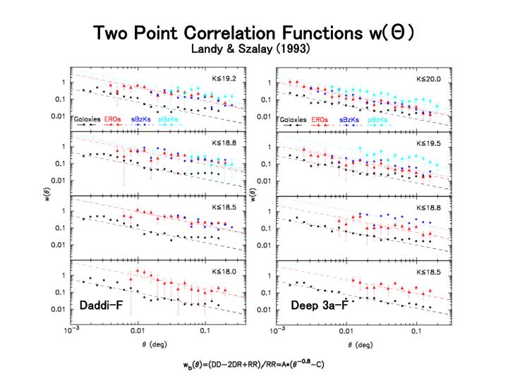 Two Point Correlation Functions w(Θ)